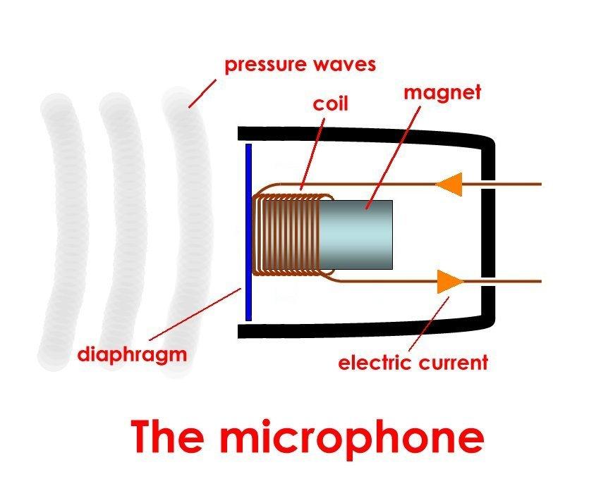 Gemütlich Mikrofon Draht Diagramm Fotos - Die Besten Elektrischen ...